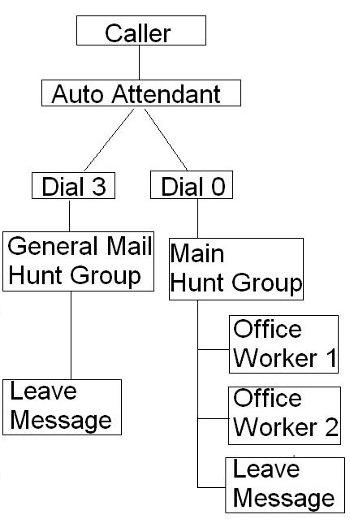 Call Flow Diagram